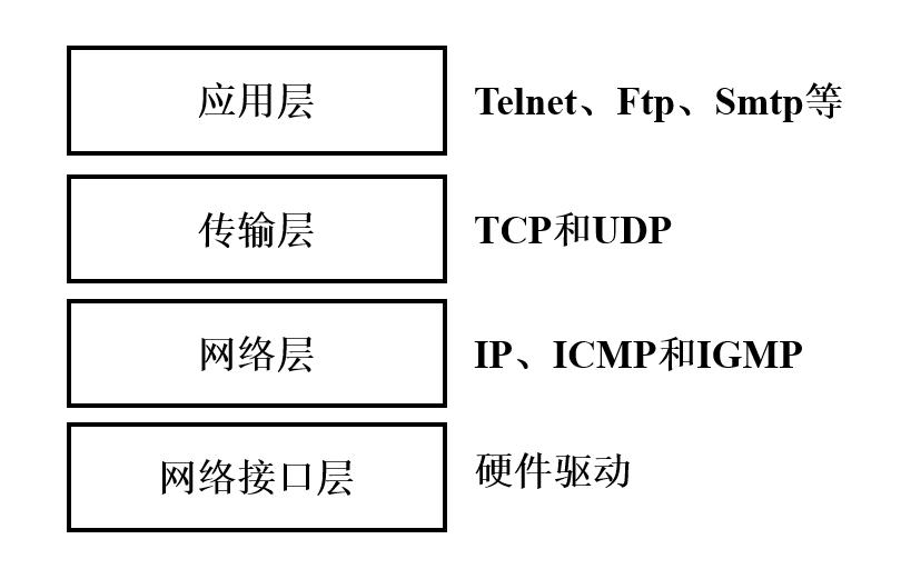 CTF实战1 Web应用系统介绍-TCP/IP协议