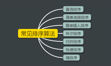 常见数据结构与算法整理总结(下)