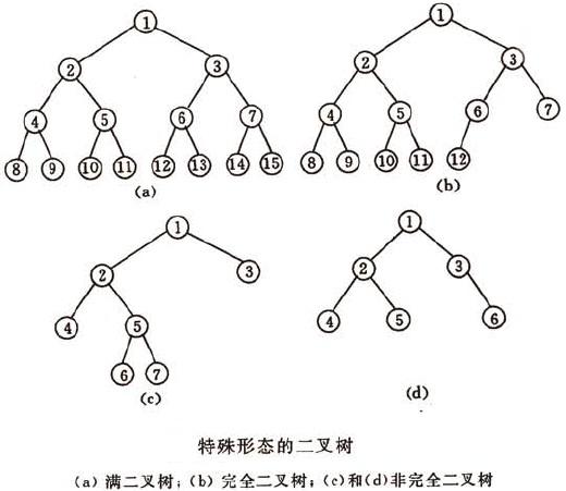 常见数据结构与算法整理总结(上)