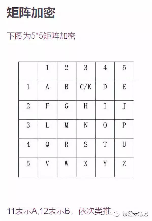 简单密码学总结1.0