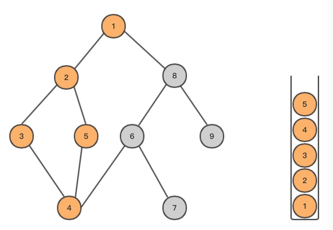 基本算法——深度优先搜索(DFS)和广度优先搜索(BFS)