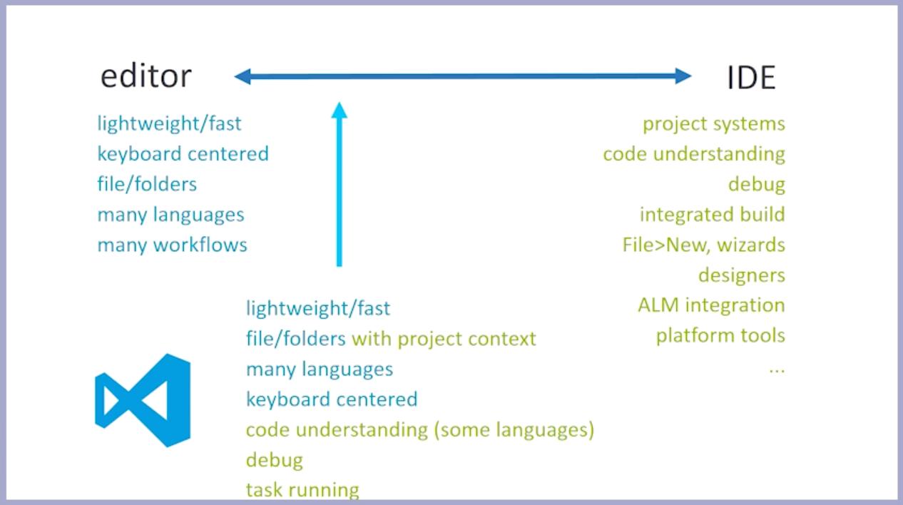 VS Code初体验