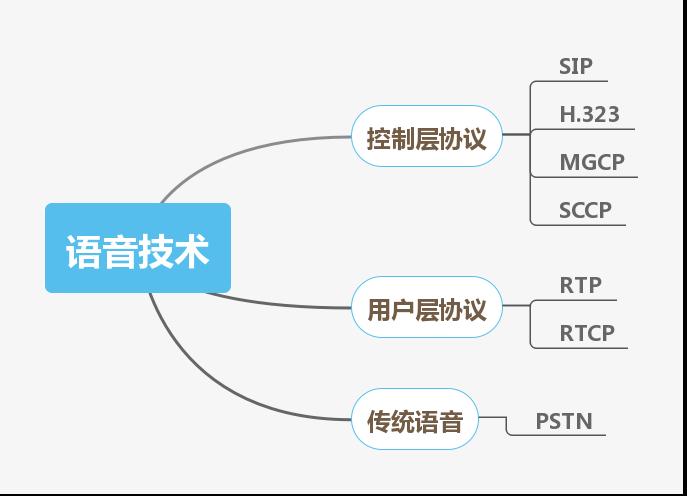 私藏丨网络工程师技能图谱了解一下