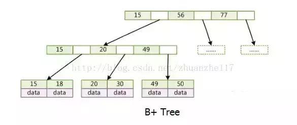 24 个必须掌握的数据库面试问题!