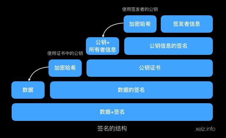 签名的结构