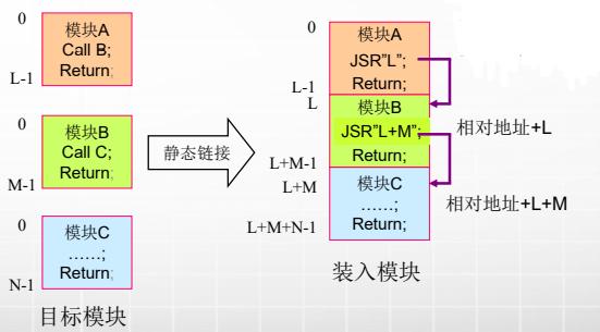 """计算机生成了可选文字: 0 0 0 模块A Call8; Return 模块8 CallC; Return 模块C Return 目标模块 静态链接 0 L L+M-I L+M L+M+N-I 模块A JSR""""L"""" Retum 模块B JSR""""L+M Retum, 模块C Return; 装入模块 相对地址+L 相对地址+L+M"""