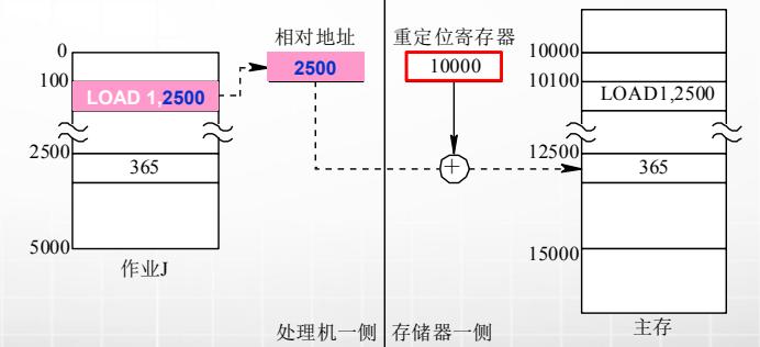 计算机生成了可选文字: 重定位寄存器 0 处理机一侧存储器一侧 相对地址 2500 10000 1佣00 1m00 LOADI,25開 LOAD1, 2500 2500 365 5m0 作业J 12500 巧000 365 主存