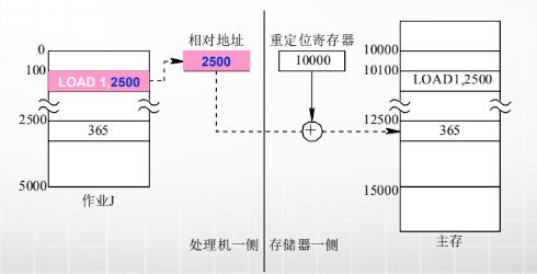 计算机生成了可选文字: 重定位寄存器 0 处理机一侧存储器一侧 相对地址 2500 10000 1m00 1m00 LOADI,25閃 LOAD1, 25 2500 365 5m0 作业J 12500 巧000 365 主存