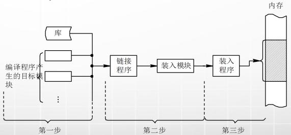 计算机生成了可选文字: 流接 程序 编译程序 生的目标 装入叩堅 装入 程0