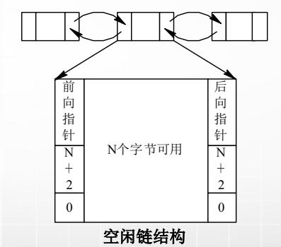 计算机生成了可选文字: 《0《0〗0《0《0的 N个字节可用 空闲链结构 N