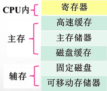 计算机生成了可选文字: CPU内 主存 寄存器 高速缓存 主存储器 磁盘缓存 固定磁盘 可移动存储器