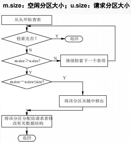计算机生成了可选文字: m.size:空闲分区大小; u.size 返回 继续检索下一个表项 将该分区从链中移出 :请求分区大小 从头开始查表 检索完否? 将该分区分配给请求者 改有关数据结构 返回 N