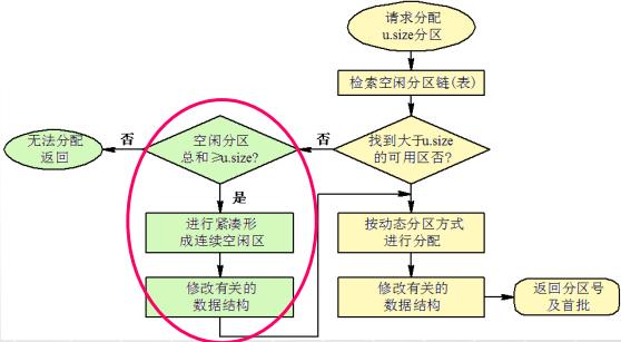 计算机生成了可选文字: 否 返叵 空阑分区 总和巧? 进厅紧凑形 成连续空闲区 修改有关的 数构 否 请求分配 让5厩分区 检索空苤分区链(表) 到大十巧ize 的可用区否? 按动态分区方式 进行分配 修改有关的 数据结构 返叵分区号 及首批