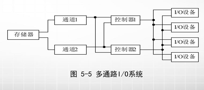 计算机生成了可选文字: 通道1 存储器 通道2 I/O设备 控制器1 I/O设备 I/O设备 控制巼 I/O设备 图5一5多通路 /0系统