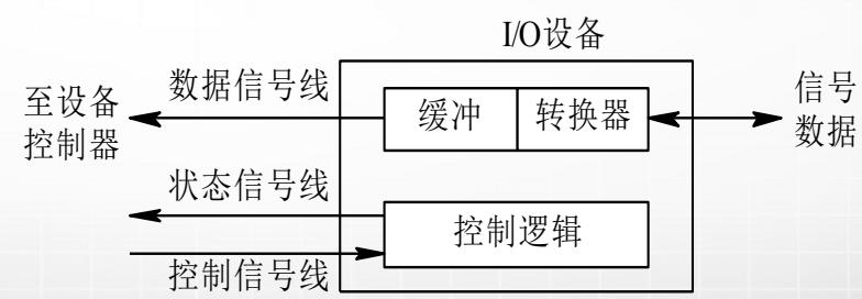 计算机生成了可选文字: 数据 至设备 控制器 数据信号线 状态信号线 110ü 缓冲转换器 控制逻