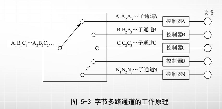 计算机生成了可选文字: AIBC•••A2BC. AAA. BBB. NINN灬 设备 子通j 控制暑訊 子通j 控制髫 子通j还 控制髫℃ 控制暑 控制暑趴 图5一3字节多路通道的工作原理
