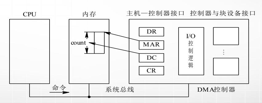 计算机生成了可选文字: CPU 内存 count 命令 主机一控制器接口控制器与块设备接口 DR MAR DC CR 系统总线 I/O DM空制器