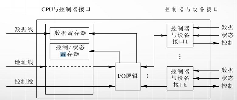 计算机生成了可选文字: CPU与控制器接口 数据线 数据寄存器 控制/'状态 寄存器 地址线 ]/O逻辑 控制线 控制器与设备接口 控制器 与设备 接口1 控制器 与设备 接口i 数据 状态 控制 数据 状态 控制