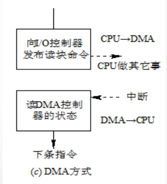 计算机生成了可选文字: 「℃控制器CPU—DNA 发布读块分令- CPV做其它事 .MA控制 器的状态 DYLA—•C?V 下条指令 @DN溘方式