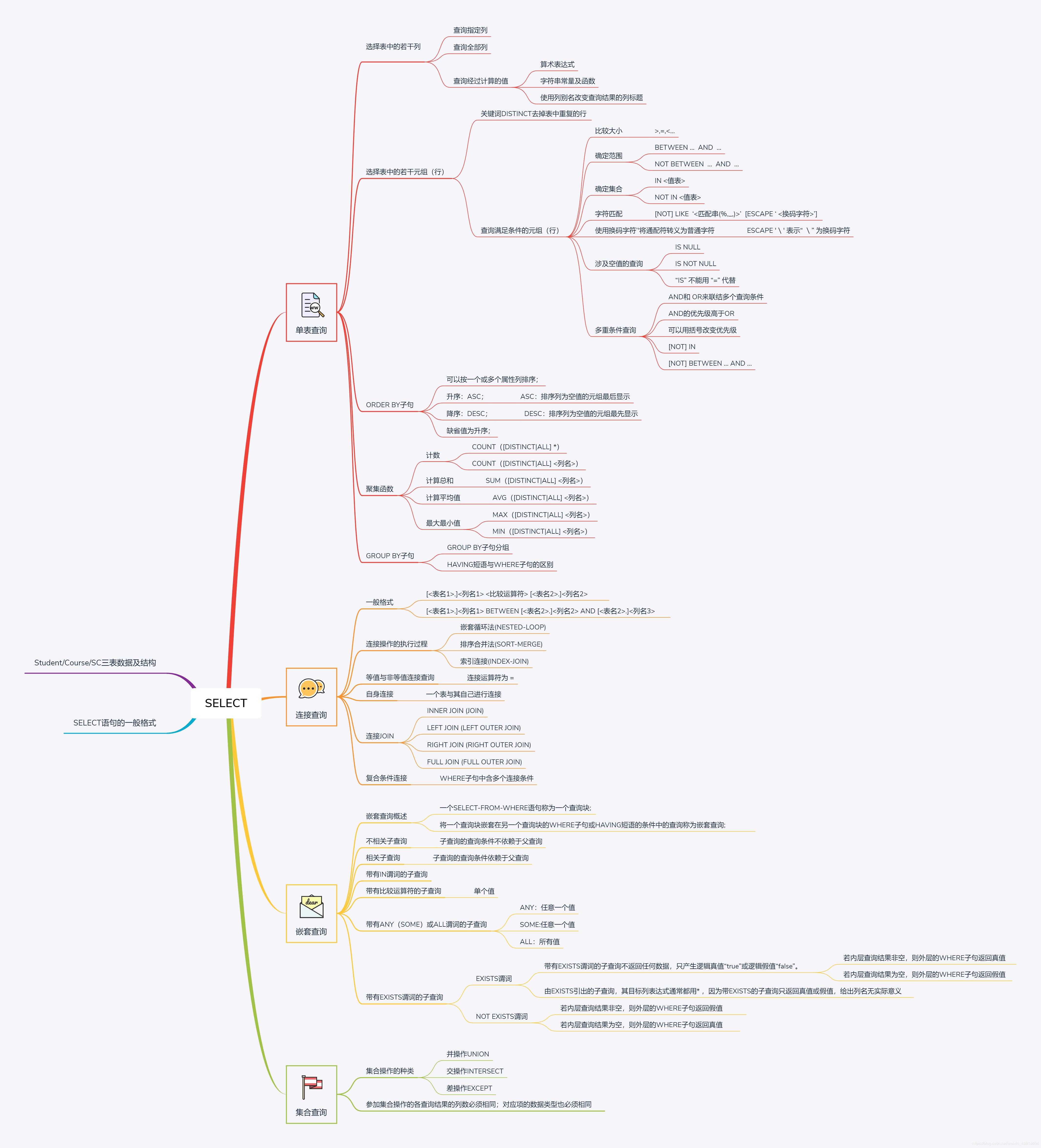3.4 《数据库系统概论》之数据查询---SELECT(单表查询、连接查询、嵌套查询、集合查询、多表查询)
