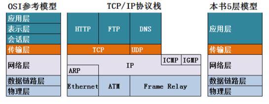 计算机网络基础知识总结(重要)