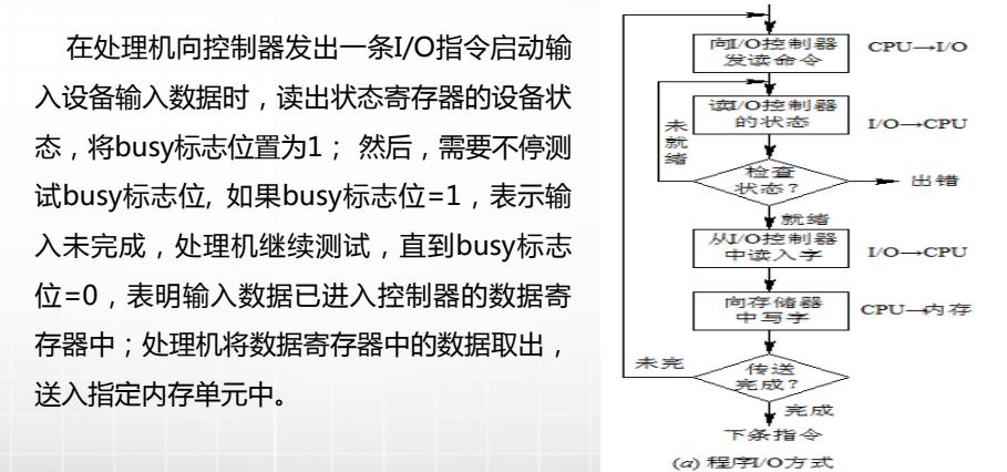 计算机生成了可选文字: 在处理机向控制器发出一条I/0指令启动输 入设备输入数据时,读出状态寄存器的设备状 态,将busy标志位置为1,然后,需要不停测 试busy标志位,如果busy标志位:1,表示输 入未完成,处理机继续测试,直到busy标志 位=0,表明输入数据已进入控制器的数据寄 存器中;处理机将数据寄存器中的数据取出, 送入指定内存单元中。 /(》扌0刂过晷 就弋《0;7 亻0三苎 一:哛了《扌旨.令.